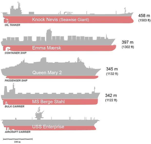En büyük gemiler